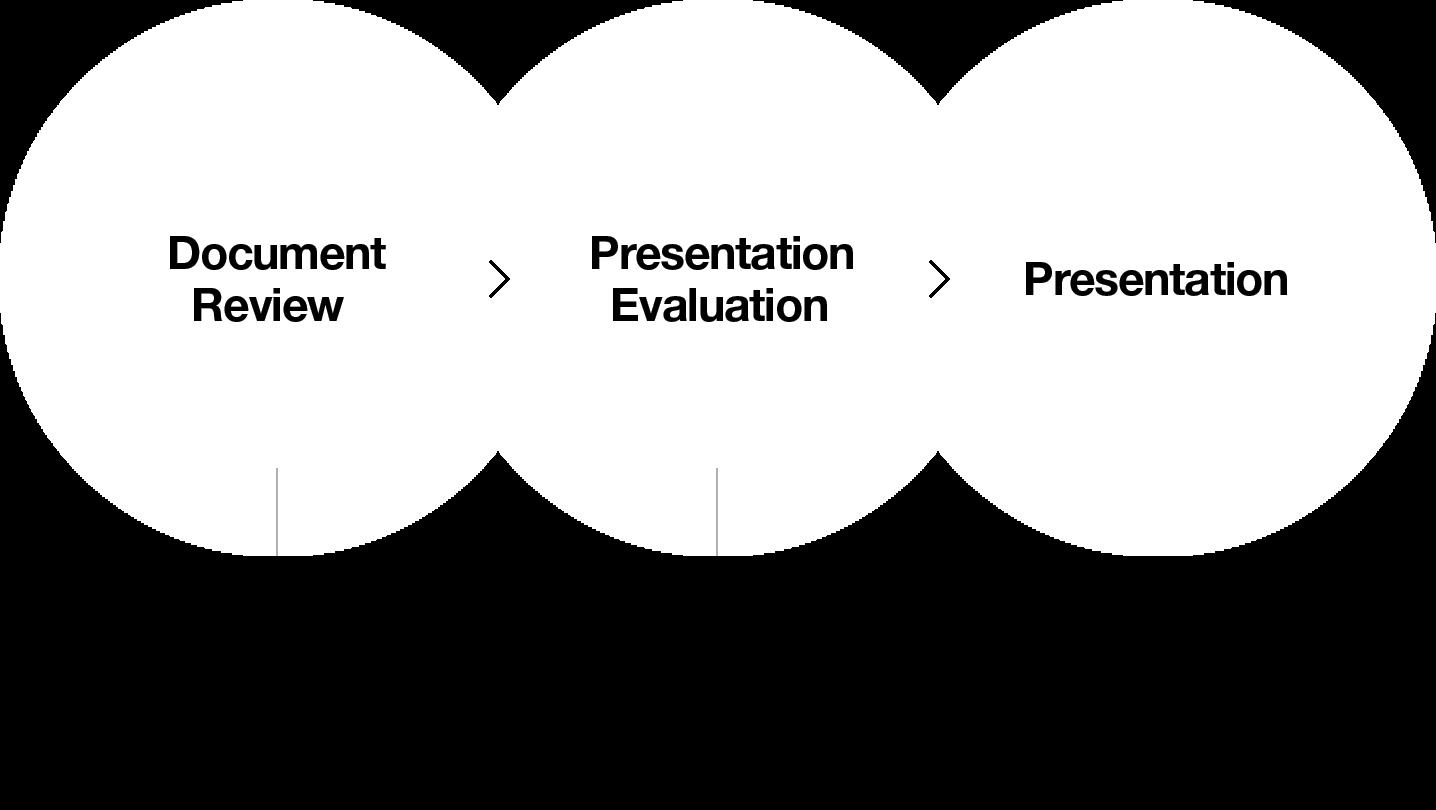 ApplicationProcess graph